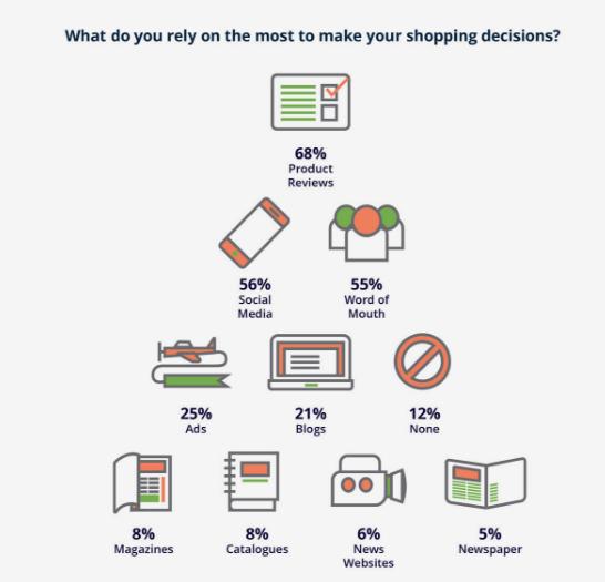 UK e-commerce
